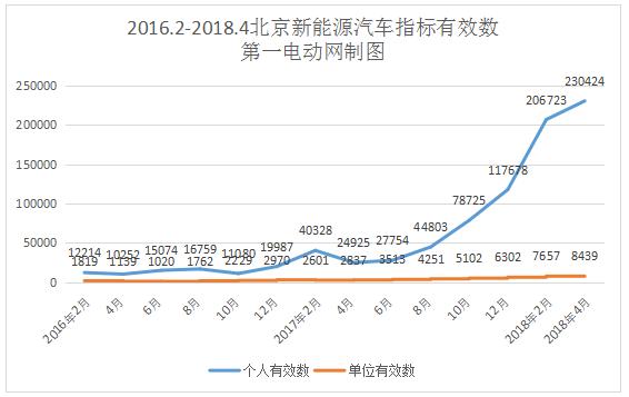 北京新能源汽车指标申请超28万人,排号已到2024年