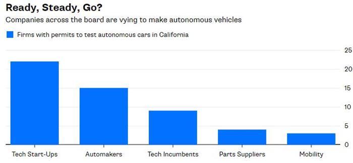 中国资本或可解决自动驾驶车辆的成本及量产问题