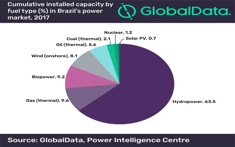 巴西可再生能源发展迅速 电网基础薄弱成阻碍