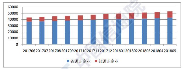 5月底全国增值电信业务经营许可企业达53215家