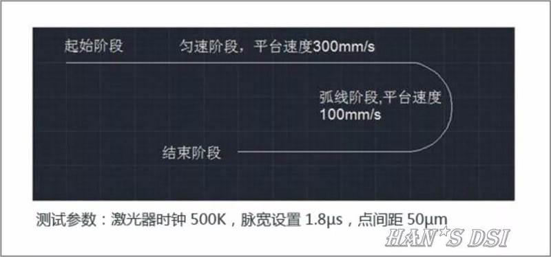 大族自主研发柔性OLED激光切割机正式投产