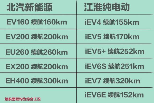 北汽新能源军团PK江淮纯电动战队(图)
