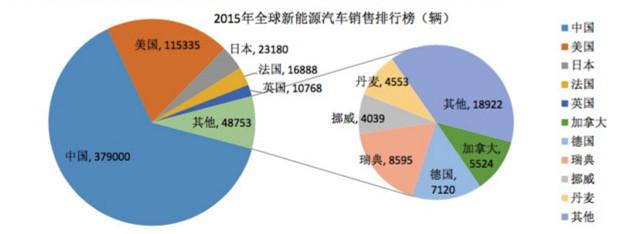 图2. 2015年全球新能源汽车销售统计(数据来源:汽车工程学会 侯福深)