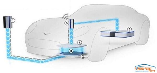 电动汽车,无线充电,充电设施