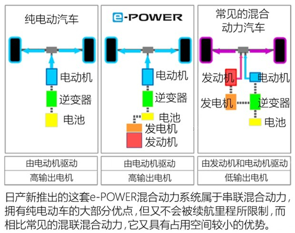 日产,混动系统,电机,动力电话此,纯电动