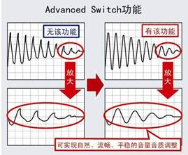 罗姆开发出适用于音频设备的音频处理器