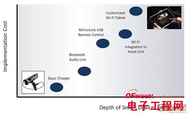 车载安卓系统的实施方案和注意事项
